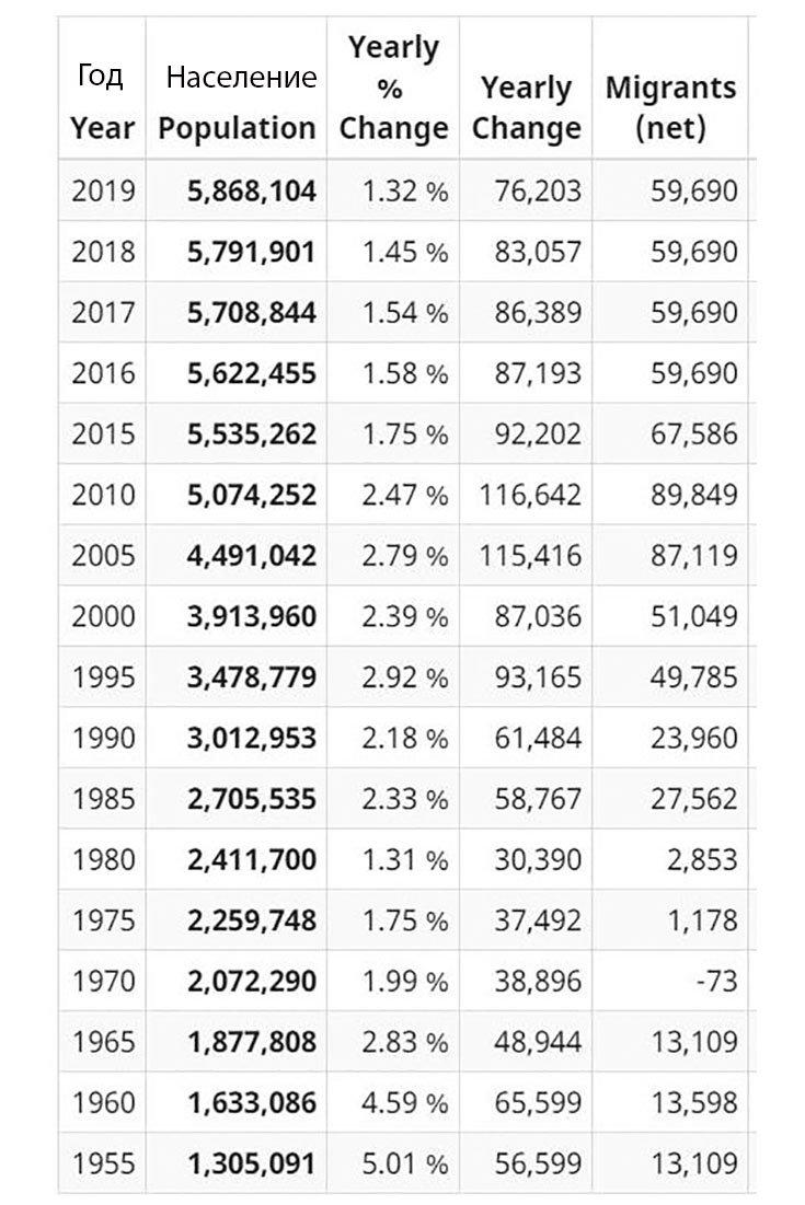 Население Сингапура