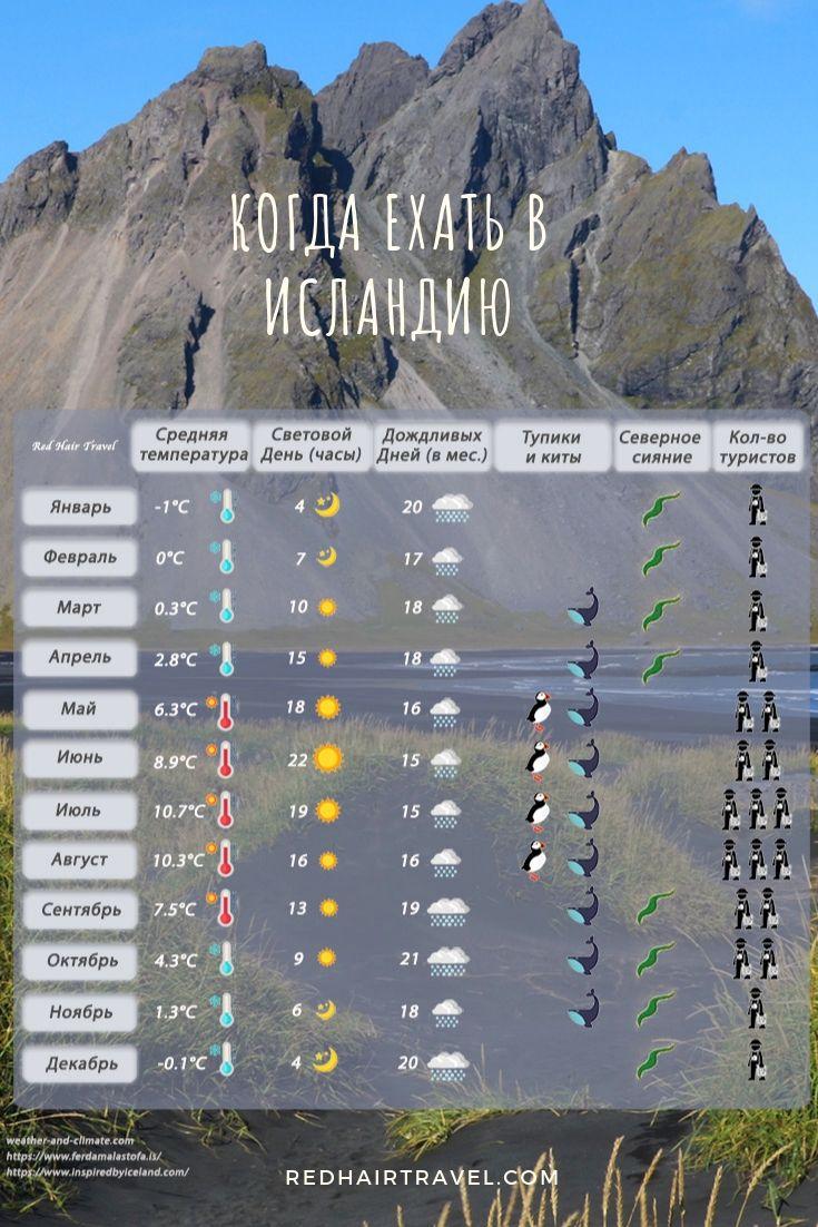 лучшее время для поездки в Исландию