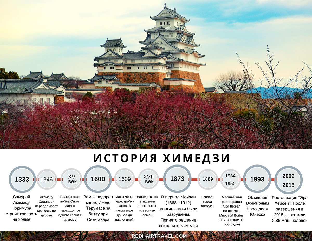 История Замка Белой Цапли, Зимедзи, Япония
